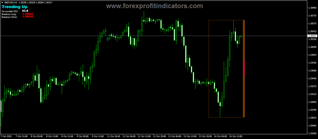 Forex-Breaking-Out-RSI-Indicator