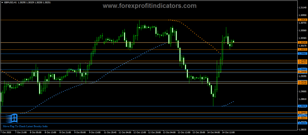 Forex-Brooky-Psar-Levels-Indicator