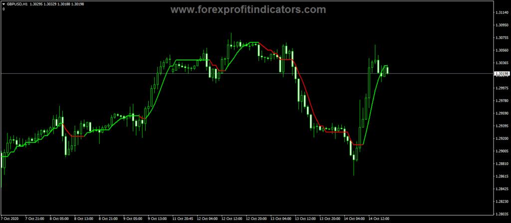 Forex-Buzzer-Buy-Sell-Alert-Indicator