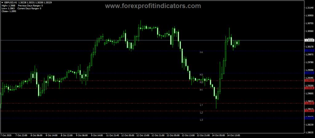 Forex-Camarilla-Pivots-Trading-Indicator