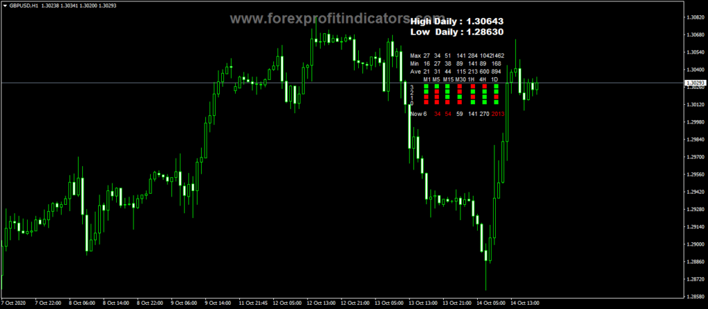 Forex-Candle-Movement-Monitoring-Indicator