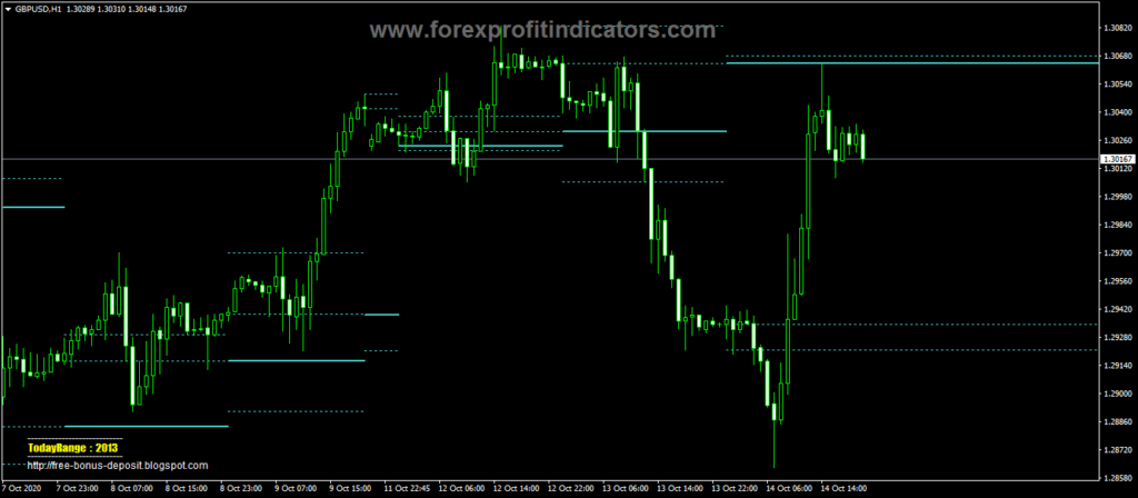 Forex-Candle-SnR-Indicator
