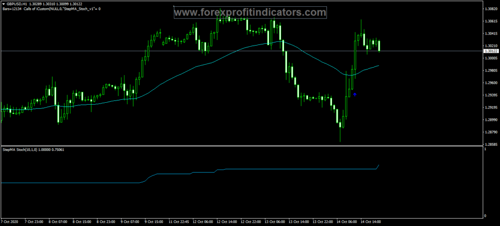 Forex-CatFX50-Buy-Sell-Indicator