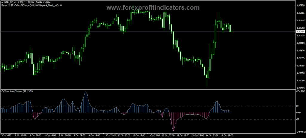 Forex-CCI-Step-Channel-Indicator