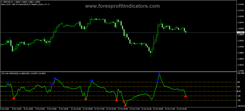 Forex-CCI-With-Arrows-Indicator