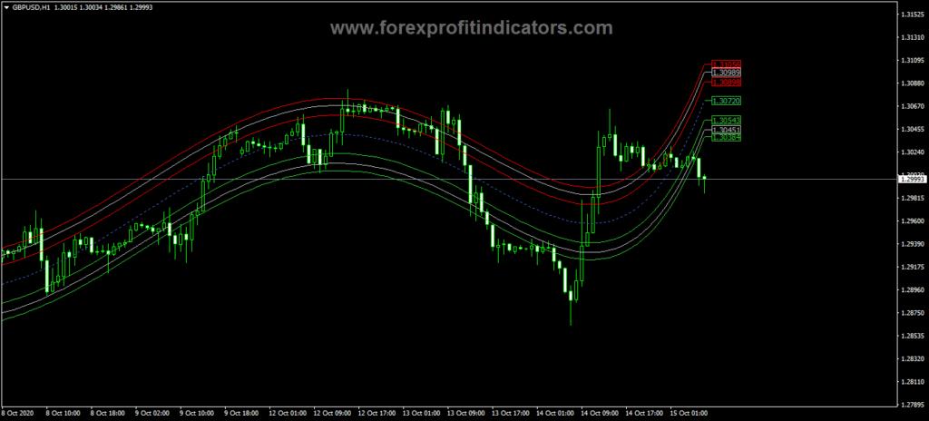 Forex-Centre-Of-Gravity-V2-Indicator