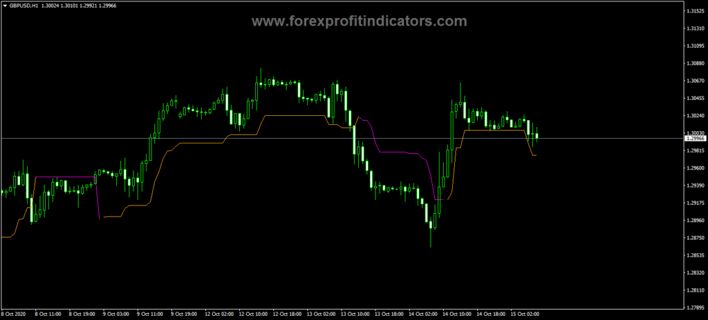 Forex-Chandelier-Exit-Trading-Indicator