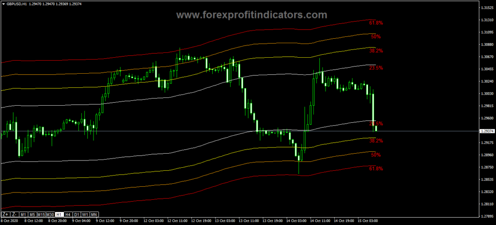 Forex-Channel-Based-Fibo-Levels-Indicator
