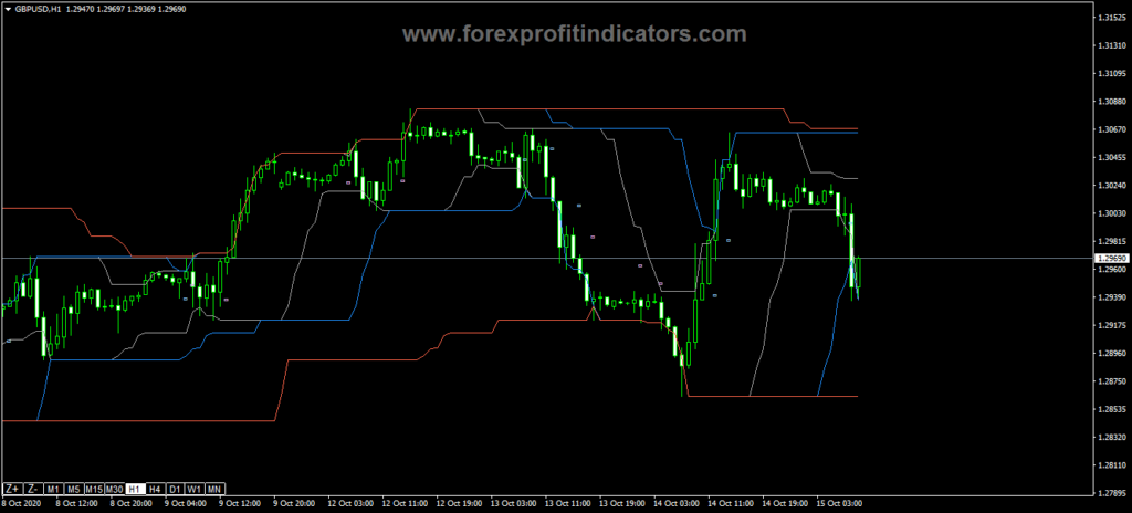 Forex-Channel-Breakout-Entry-Indicator
