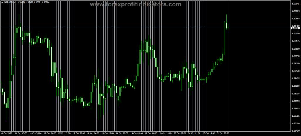 Forex JJN Active Hours Indicator