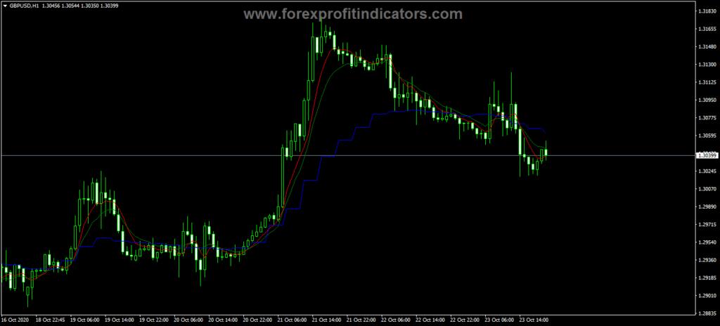 Forex Multi Time Frame Mas Indicator
