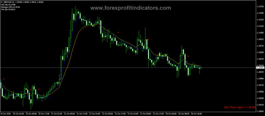 Forex RSI MA Trade Sist Chart Indicator