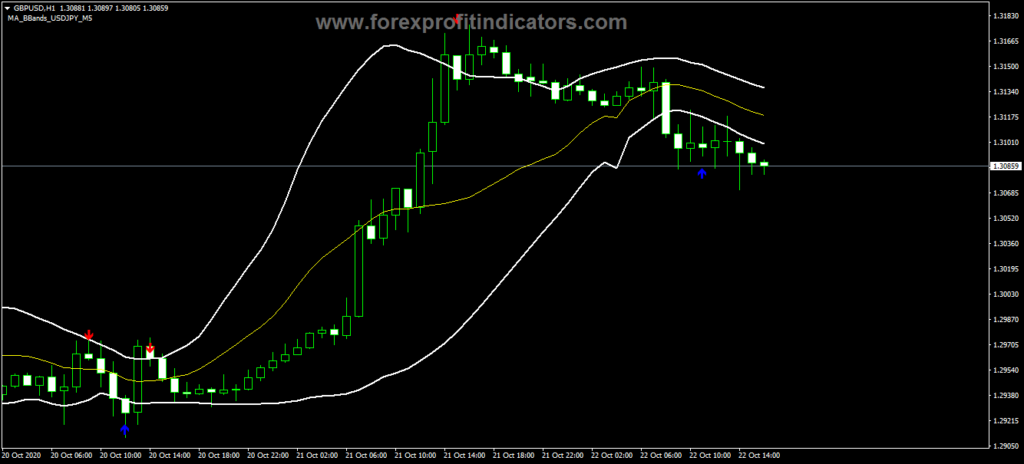 Forex MA Bbands YXF Indicator