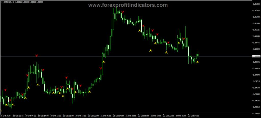 Forex Multi Trend Signal KVN Indicator