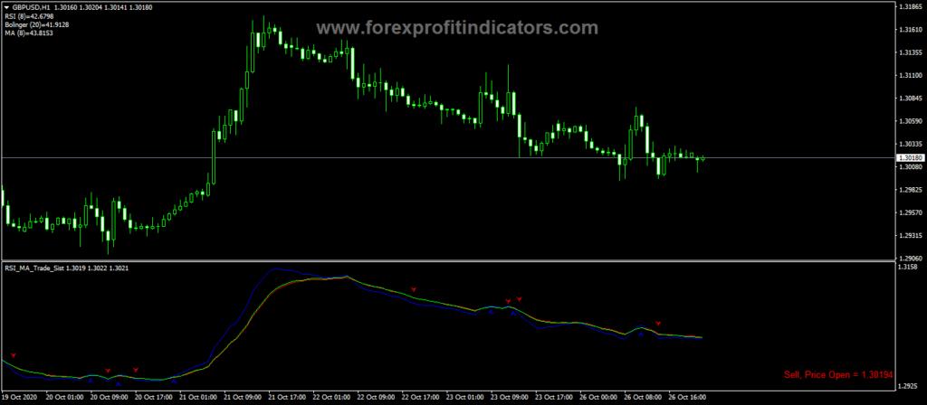 Forex RSI MA Trade Sist Indicator