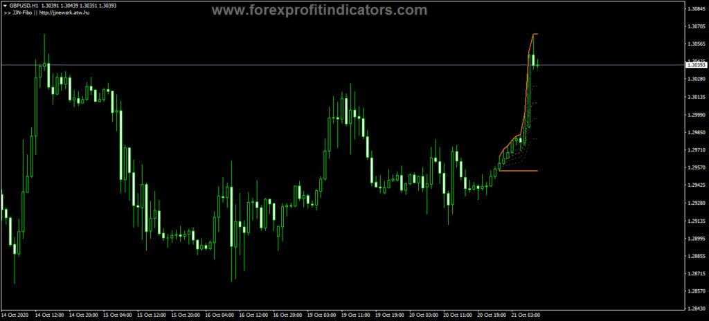 Forex JJN Fibo Indicator