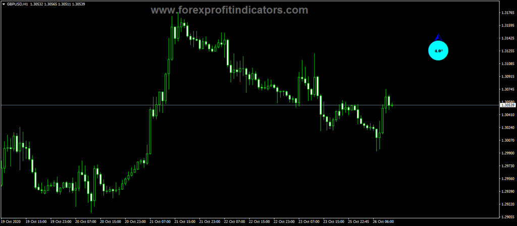 Forex Price Degrees Trend Alerts Indicator