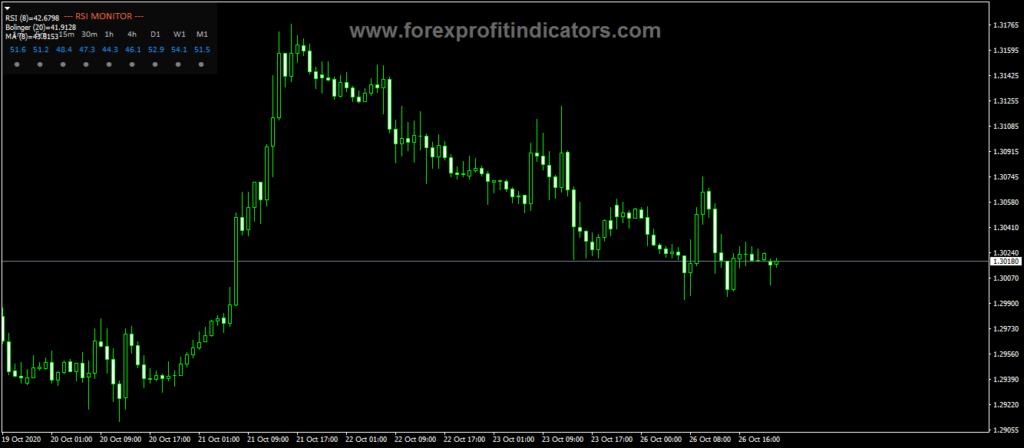 Forex RSI Monitor Trading Indicator