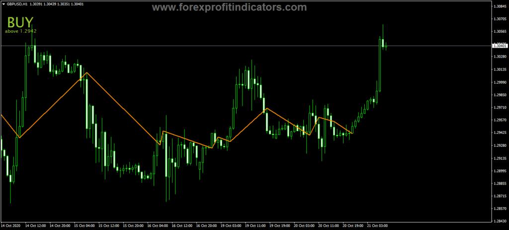 Forex JJN Nugget Indicator