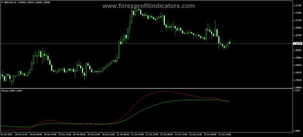 Forex Nduet Cross Trading Indicator