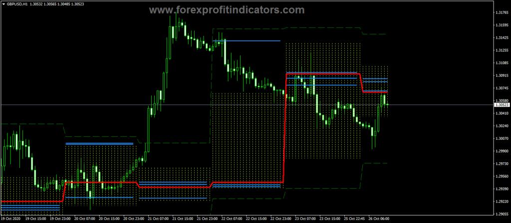 Forex Price Histogram Channel Indicator