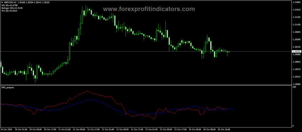 Forex RSI Prognoz Trading Indicator