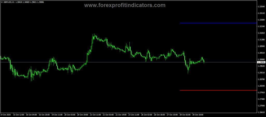 Forex Trendline Price Alert Indicator