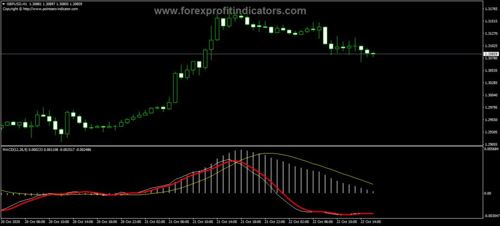 Forex MACD Momentum Indicator