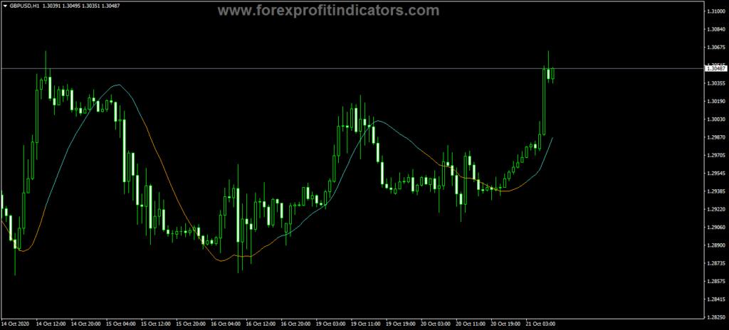 Forex Kalman Filter Trading Indicator