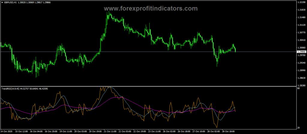 Forex Trend RSI Cross Indicator