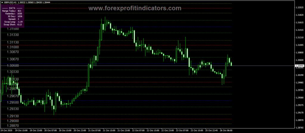 Forex Prime Levels Black Indicator