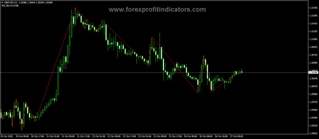 Forex RVM Gann sv8 Indicator