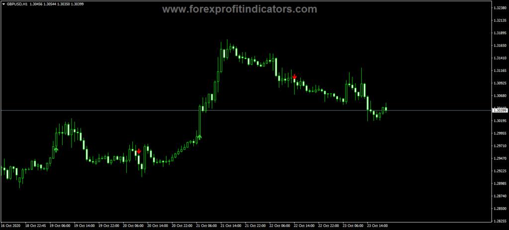 Forex Notarius Buy Sell Indicator