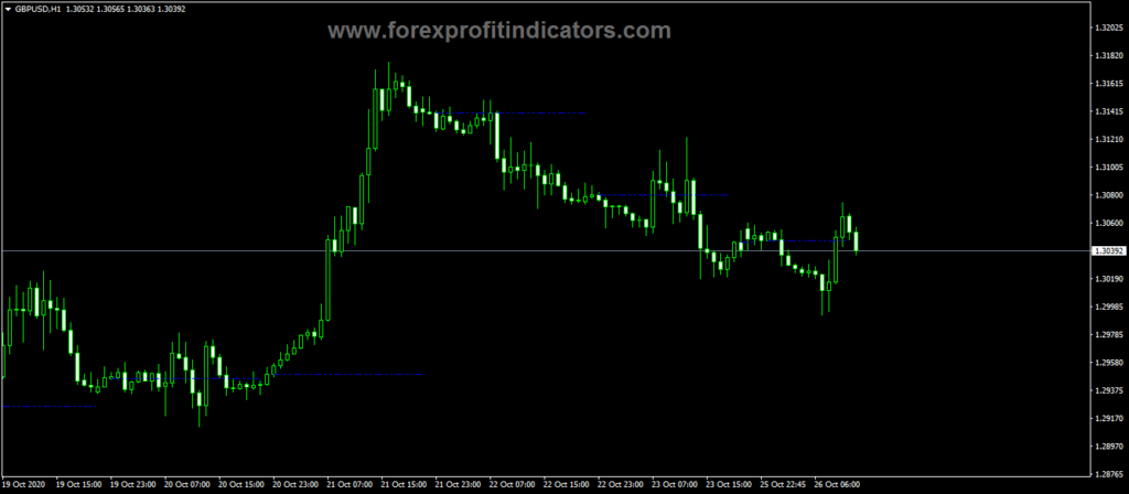 Forex Prior Day Close Indicator