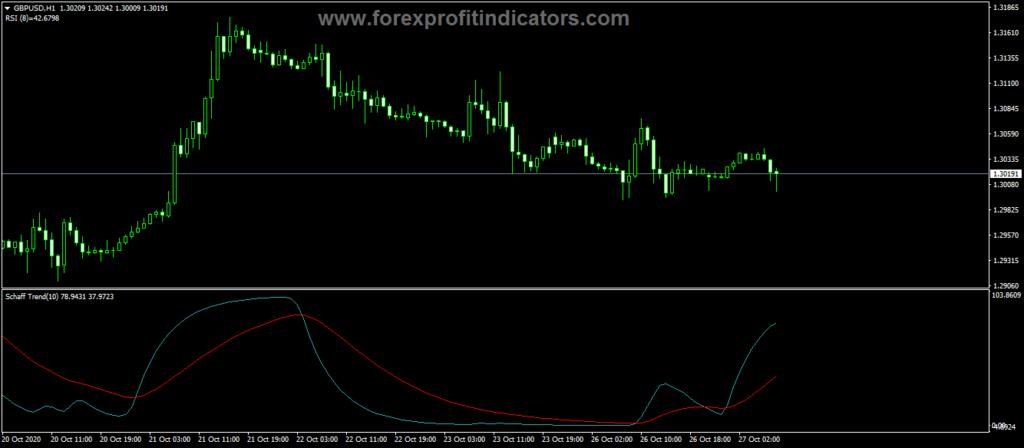 Forex Schaff Trend Signal EMA Indicator