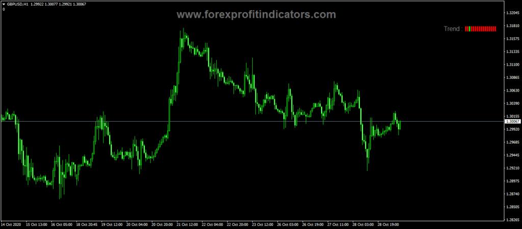 Forex Trend Testing Indicator