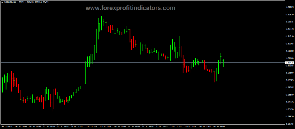 Forex Profitunity Bars Indicator