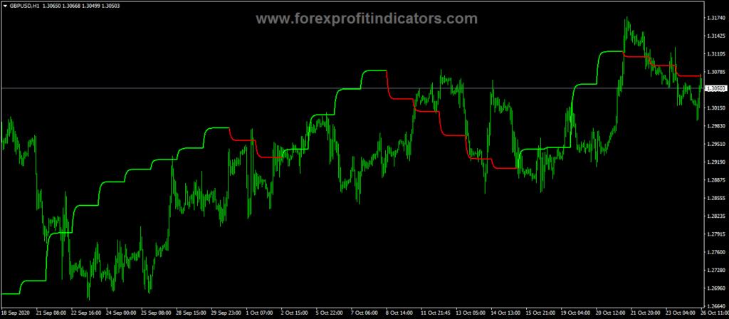 Forex Plagiat Trend Direction Indicator