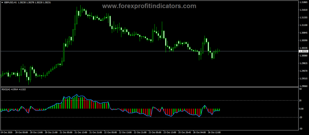 Forex Relative Strength Oscillator Indicator
