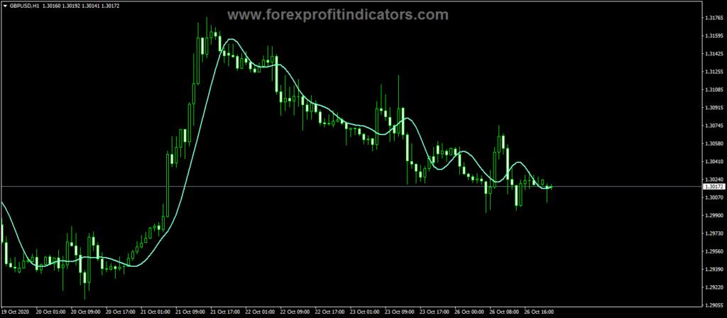 Forex RFTL Line Trading Indicator