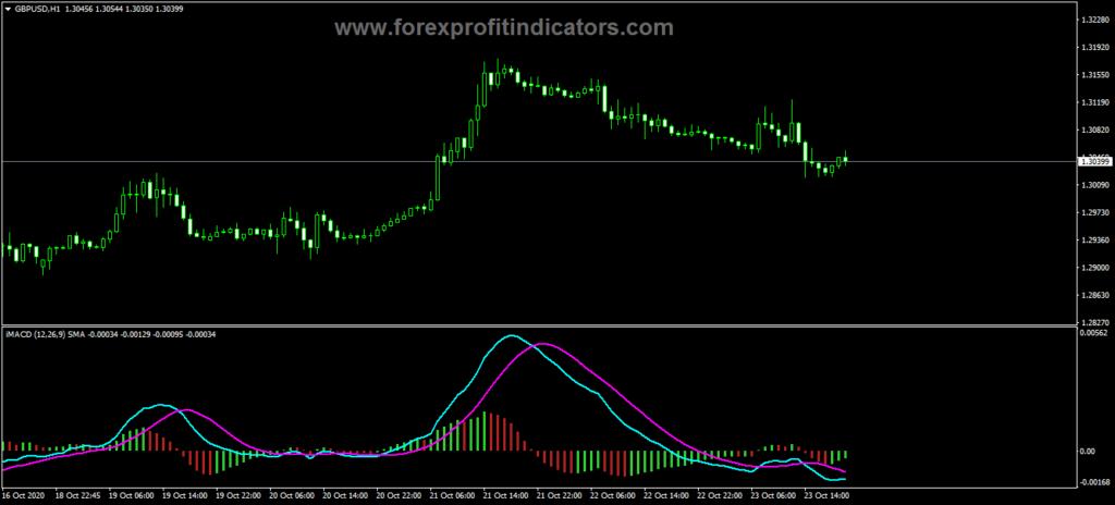 Forex Oscillator Based MA Indicator