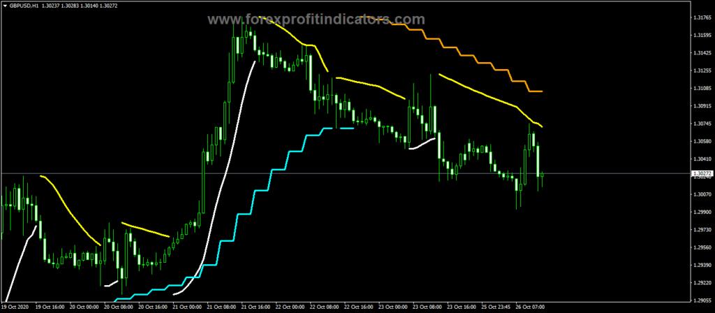 Forex PSAR 2B Line Indicator
