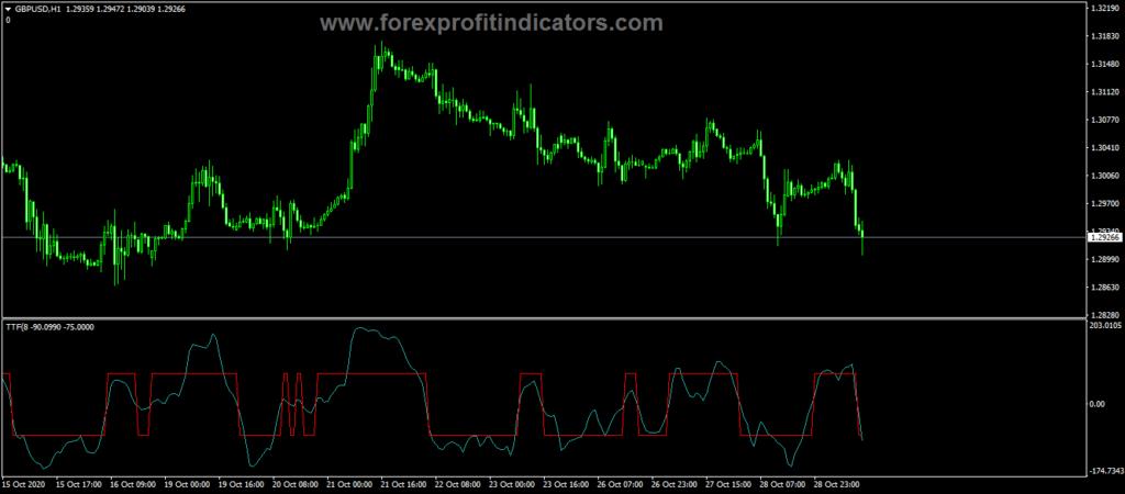 Forex TTF Trigger Factor Indicator