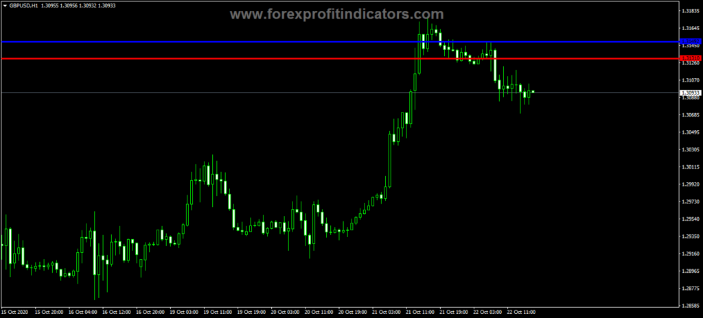 Forex MA Draw Up Down Resistance Indicator