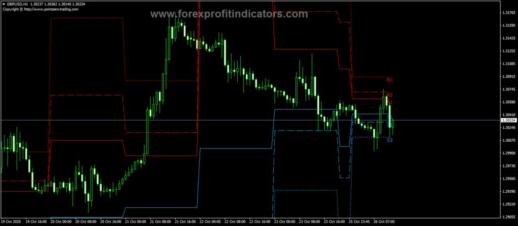 Forex PZ Pivot Points Indicator