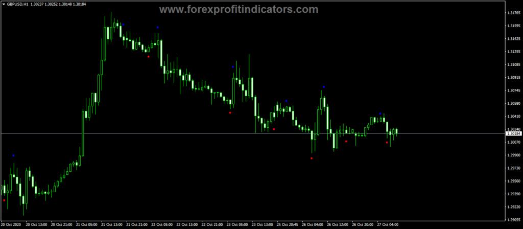 Forex SHI Silver TrendSig Indicator