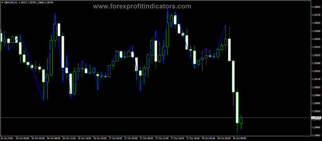 Forex Swing Rpoint Indicator