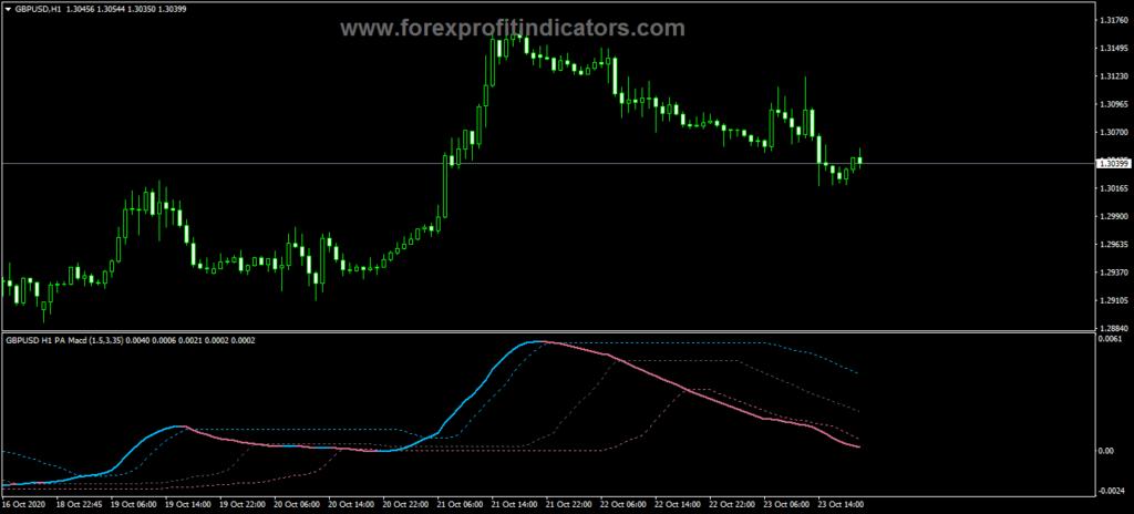 Forex PA adaptive MACD Indicator