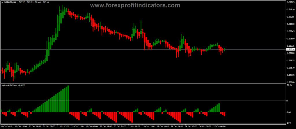 Forex Show Number Consecutive Heiken Ashi Candles Indicator
