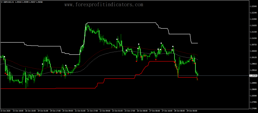 Forex Two MA Channel Breakout Indicator